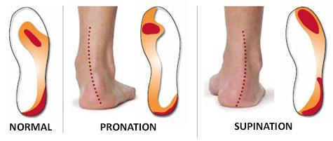 ont i fotleden